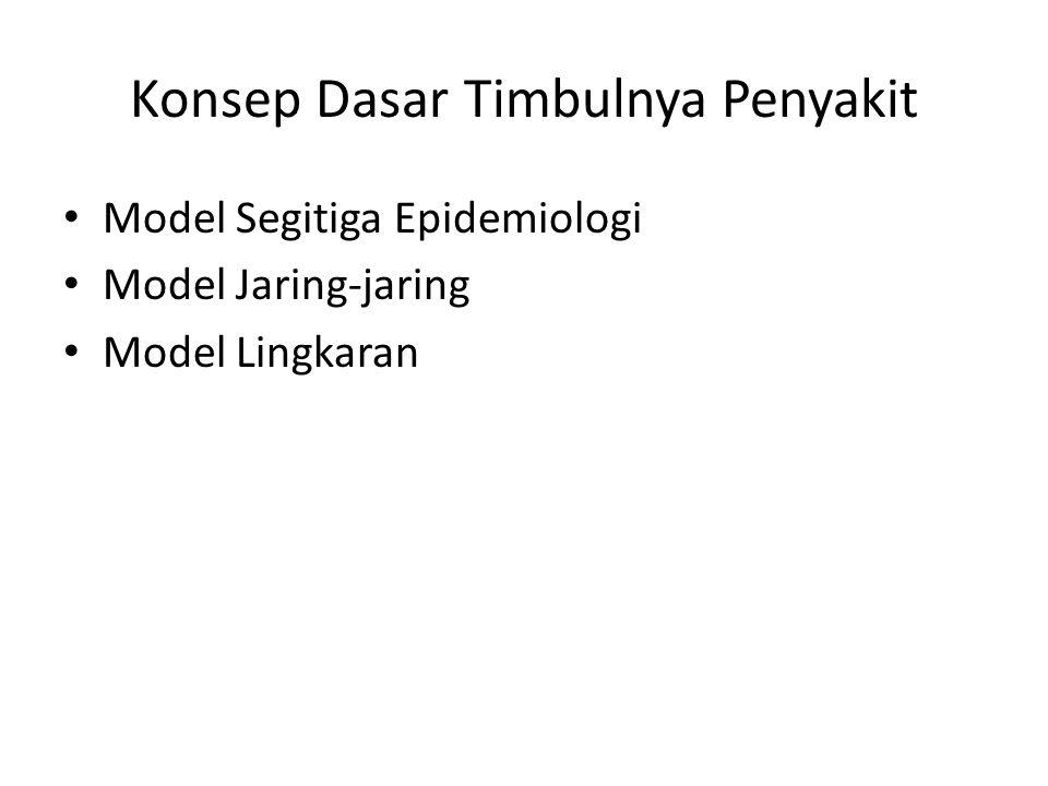 Konsep Dasar Timbulnya Penyakit Model Segitiga Epidemiologi Model Jaring-jaring Model Lingkaran
