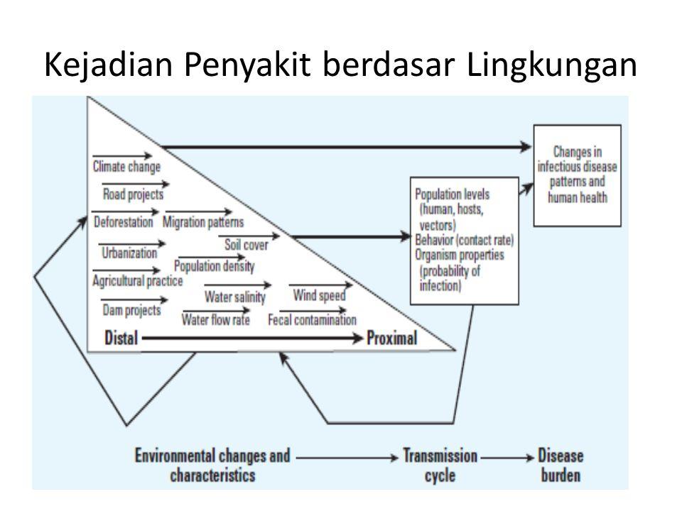 Kejadian Penyakit berdasar Lingkungan