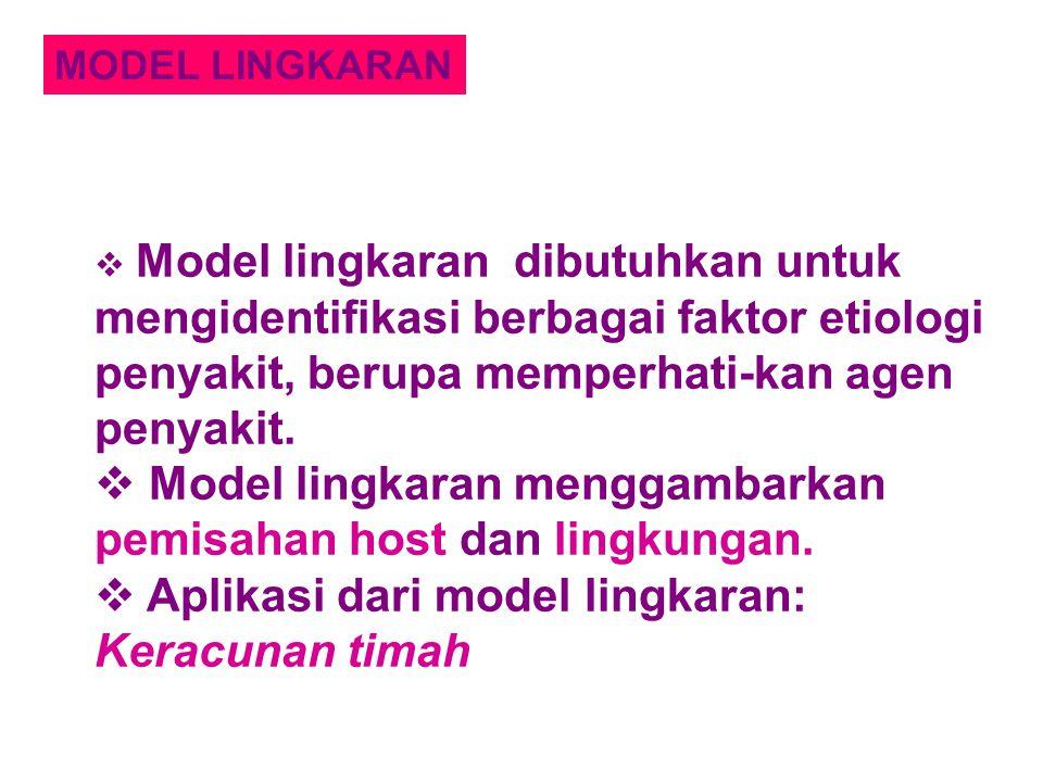 MODEL LINGKARAN  Model lingkaran dibutuhkan untuk mengidentifikasi berbagai faktor etiologi penyakit, berupa memperhati-kan agen penyakit.