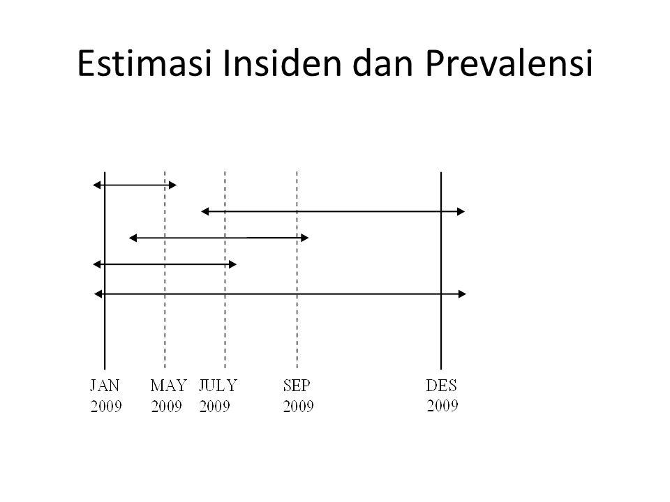 Estimasi Insiden dan Prevalensi
