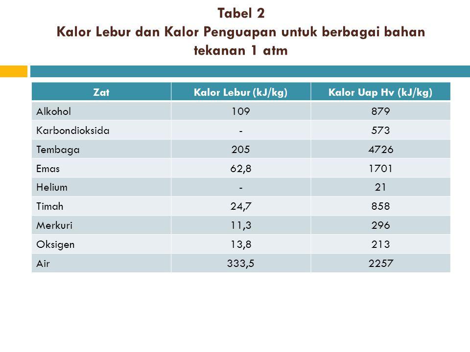 Tabel 2 Kalor Lebur dan Kalor Penguapan untuk berbagai bahan tekanan 1 atm ZatKalor Lebur (kJ/kg)Kalor Uap Hv (kJ/kg) Alkohol109879 Karbondioksida-573
