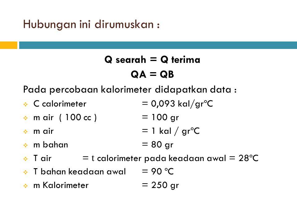 Hubungan ini dirumuskan : Q searah = Q terima QA = QB Pada percobaan kalorimeter didapatkan data :  C calorimeter= 0,093 kal/grºC  m air ( 100 cc )=