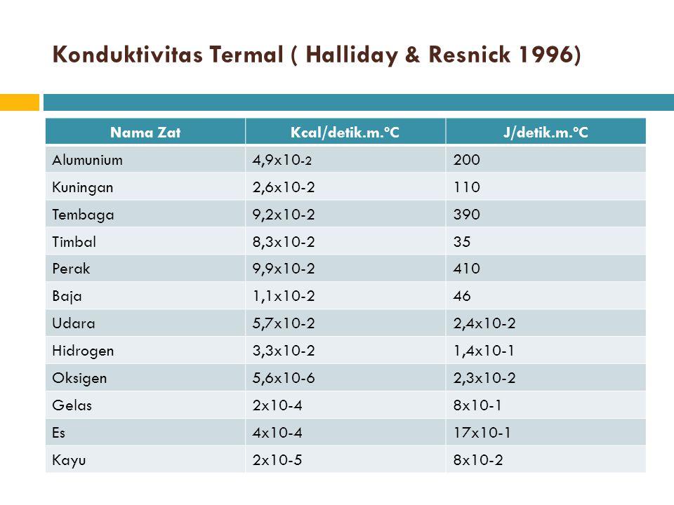 Konduktivitas Termal ( Halliday & Resnick 1996) Nama ZatKcal/detik.m.ºCJ/detik.m.ºC Alumunium4,9x10 -2 200 Kuningan2,6x10-2110 Tembaga9,2x10-2390 Timb