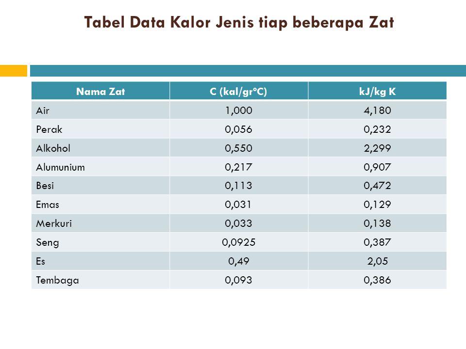 Tabel Data Kalor Jenis tiap beberapa Zat Nama ZatC (kal/grºC)kJ/kg K Air1,0004,180 Perak0,0560,232 Alkohol0,5502,299 Alumunium0,2170,907 Besi0,1130,47
