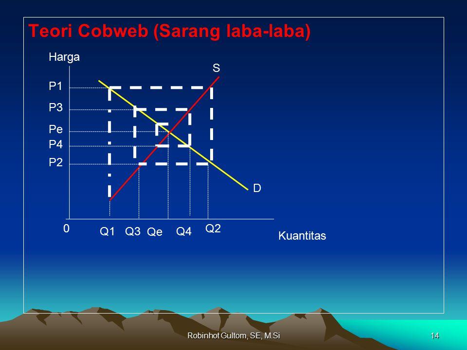 Robinhot Gultom, SE, M.Si14 Teori Cobweb (Sarang laba-laba) Harga Kuantitas 0 Q3Q1 Q2 Qe Q4 P1 P3 Pe P4 P2 S D