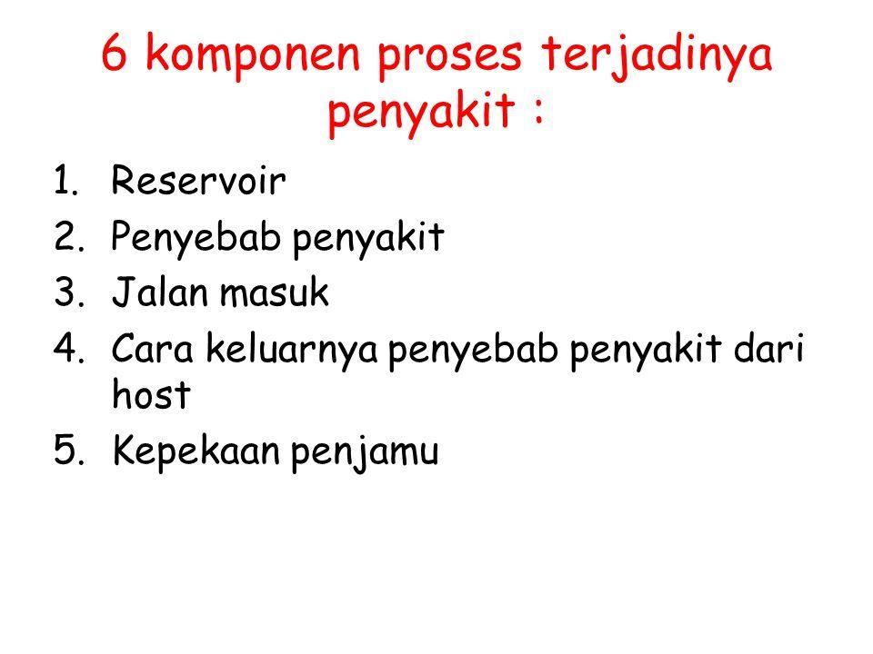 6 komponen proses terjadinya penyakit : 1.Reservoir 2.Penyebab penyakit 3.Jalan masuk 4.Cara keluarnya penyebab penyakit dari host 5.Kepekaan penjamu
