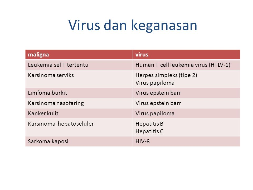Virus dan keganasan malignavirus Leukemia sel T tertentuHuman T cell leukemia virus (HTLV-1) Karsinoma serviksHerpes simpleks (tipe 2) Virus papiloma