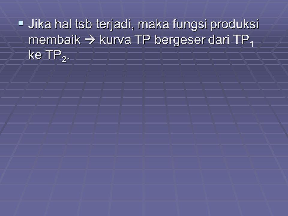  Jika hal tsb terjadi, maka fungsi produksi membaik  kurva TP bergeser dari TP 1 ke TP 2.