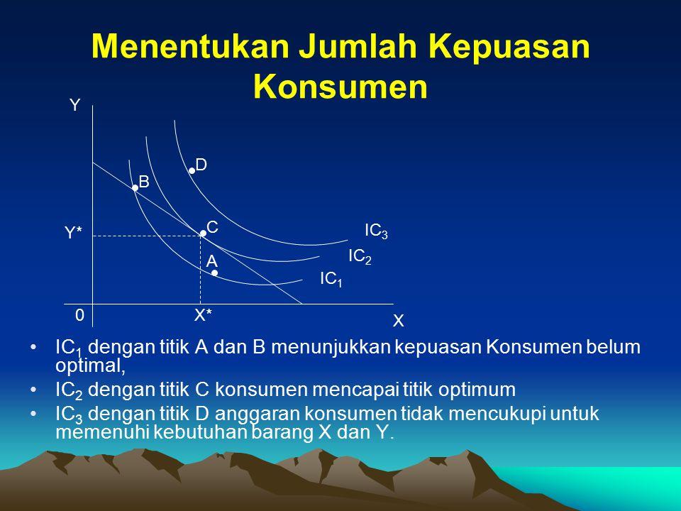 Menentukan Jumlah Kepuasan Konsumen Y X 0 IC 3 IC 2 IC 1 Y* X* C B D A IC 1 dengan titik A dan B menunjukkan kepuasan Konsumen belum optimal, IC 2 den
