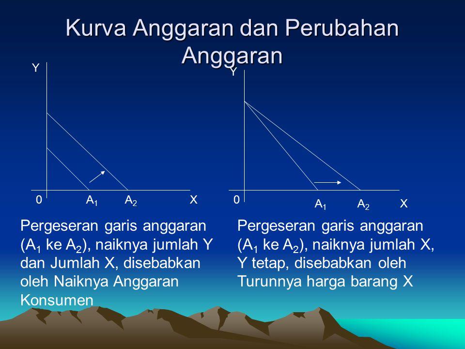 Kurva Anggaran dan Perubahan Anggaran Y X Y X 00A1A1 A2A2 A1A1 A2A2 Pergeseran garis anggaran (A 1 ke A 2 ), naiknya jumlah Y dan Jumlah X, disebabkan