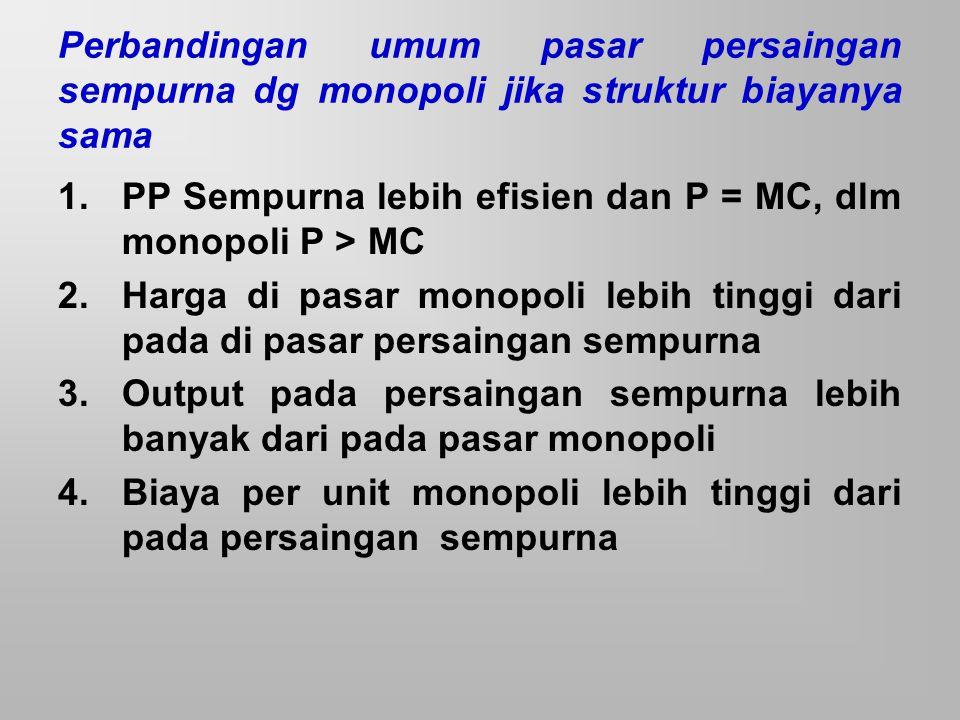 Perbandingan umum pasar persaingan sempurna dg monopoli jika struktur biayanya sama 1.PP Sempurna lebih efisien dan P = MC, dlm monopoli P > MC 2.Harg