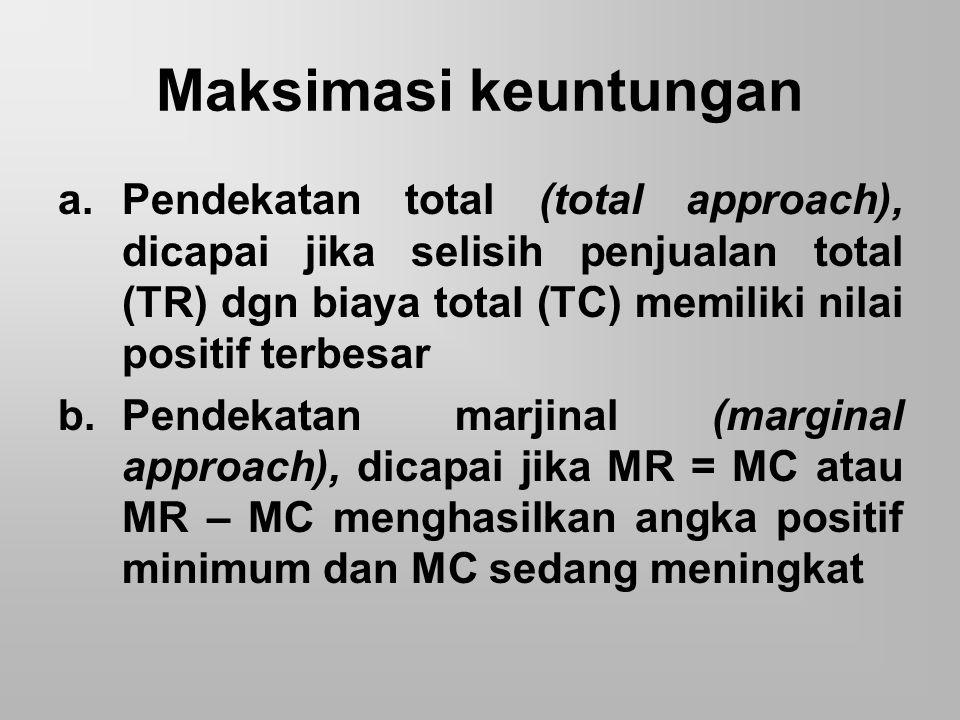 Maksimasi keuntungan a.Pendekatan total (total approach), dicapai jika selisih penjualan total (TR) dgn biaya total (TC) memiliki nilai positif terbes