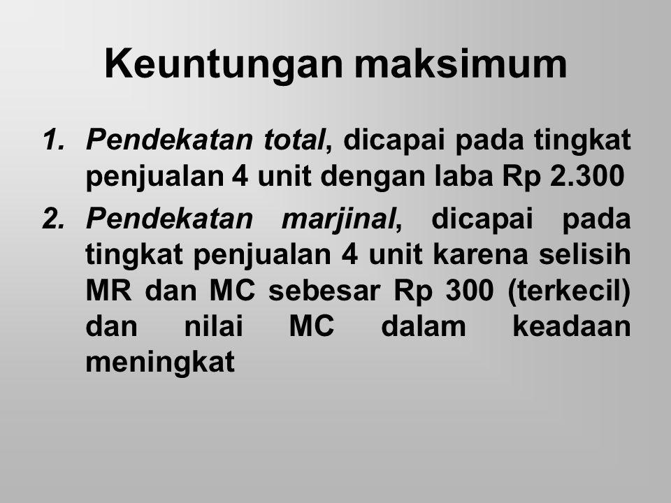 Keuntungan maksimum 1.Pendekatan total, dicapai pada tingkat penjualan 4 unit dengan laba Rp 2.300 2.Pendekatan marjinal, dicapai pada tingkat penjual