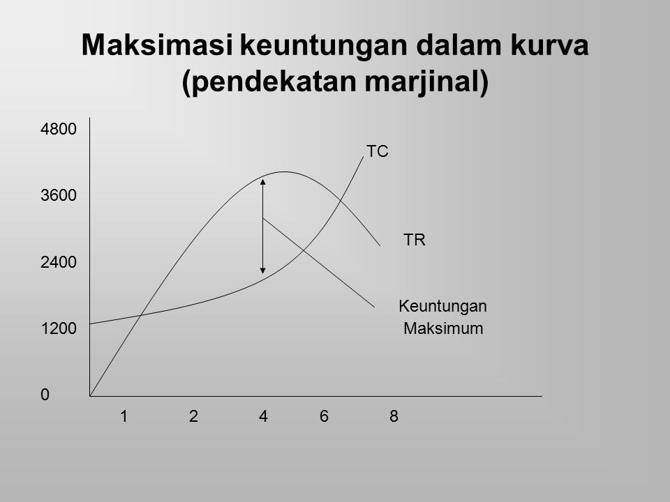 Maksimasi keuntungan dalam kurva (pendekatan marjinal) 4800 TC 3600 TR 2400 Keuntungan 1200 Maksimum 0 1 2 4 6 8