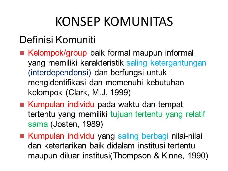 Definisi Komuniti Kelompok/group baik formal maupun informal yang memiliki karakteristik saling ketergantungan (interdependensi) dan berfungsi untuk mengidentifikasi dan memenuhi kebutuhan kelompok (Clark, M.J, 1999) Kumpulan individu pada waktu dan tempat tertentu yang memiliki tujuan tertentu yang relatif sama (Josten, 1989) Kumpulan individu yang saling berbagi nilai-nilai dan ketertarikan baik didalam institusi tertentu maupun diluar institusi(Thompson & Kinne, 1990) KONSEP KOMUNITAS