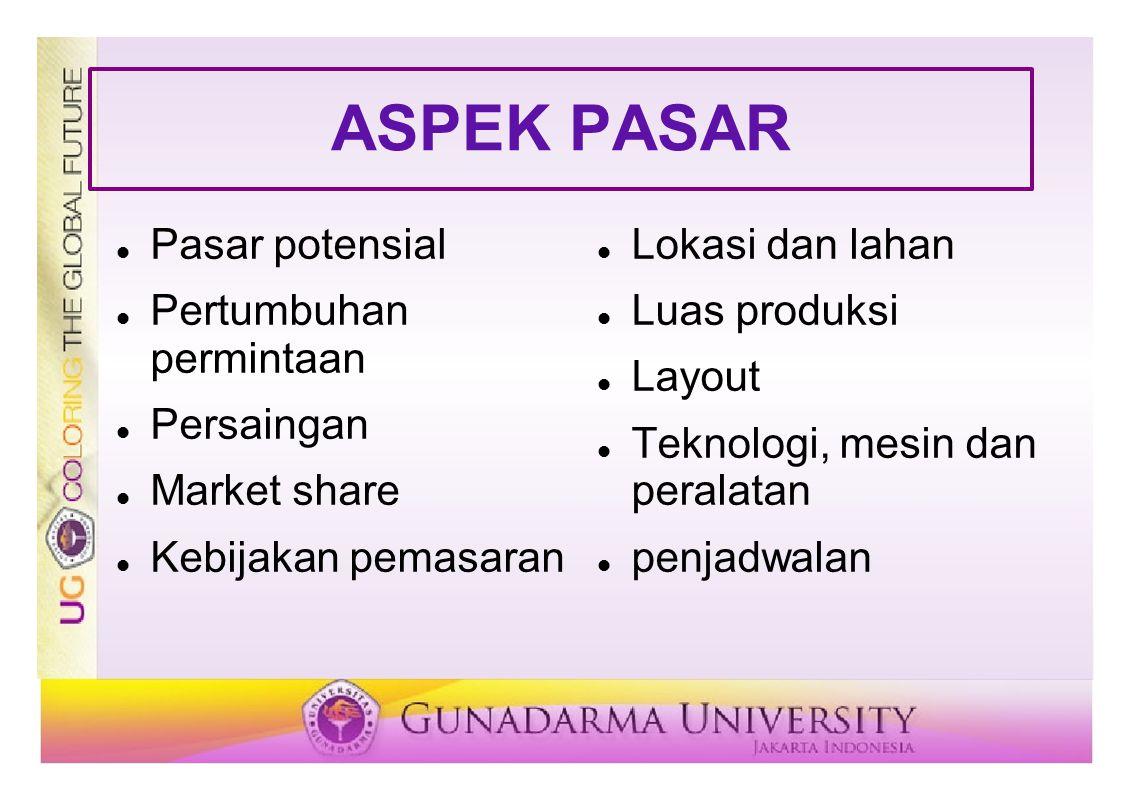 ASPEK PASAR Pasar potensial Pertumbuhan permintaan Persaingan Market share Kebijakan pemasaran Lokasi dan lahan Luas produksi Layout Teknologi, mesin dan peralatan penjadwalan