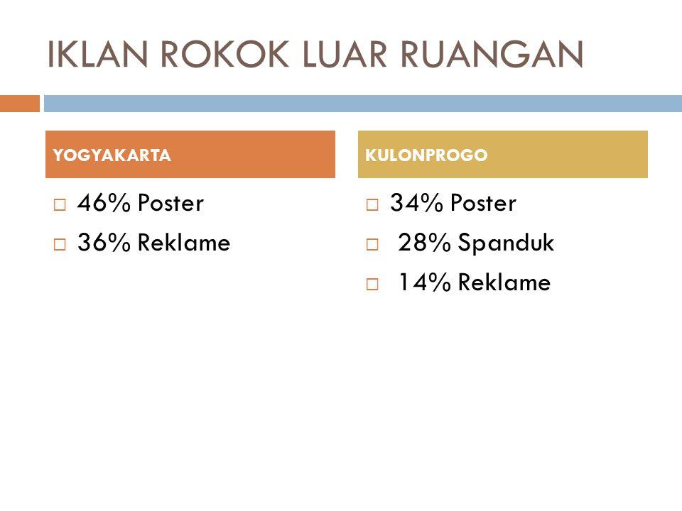 IKLAN ROKOK LUAR RUANGAN  46% Poster  36% Reklame  34% Poster  28% Spanduk  14% Reklame YOGYAKARTAKULONPROGO