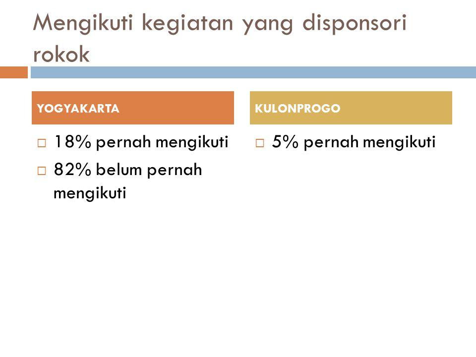 Mengikuti kegiatan yang disponsori rokok  18% pernah mengikuti  82% belum pernah mengikuti  5% pernah mengikuti YOGYAKARTAKULONPROGO