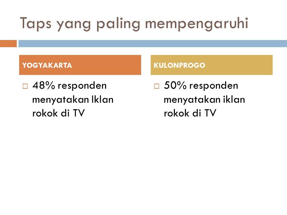 Taps yang paling mempengaruhi  48% responden menyatakan Iklan rokok di TV  50% responden menyatakan iklan rokok di TV YOGYAKARTAKULONPROGO
