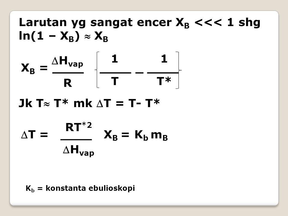 Larutan yg sangat encer X B <<< 1 shg ln(1 – X B )  X B X B = ____ ____ _ ____ H vap R 1 T1 T 1 T* Jk T T* mk T = T- T* T = ____ X B = K b m B RT