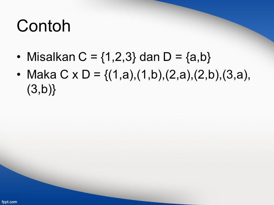 Contoh Misalkan C = {1,2,3} dan D = {a,b} Maka C x D = {(1,a),(1,b),(2,a),(2,b),(3,a), (3,b)}