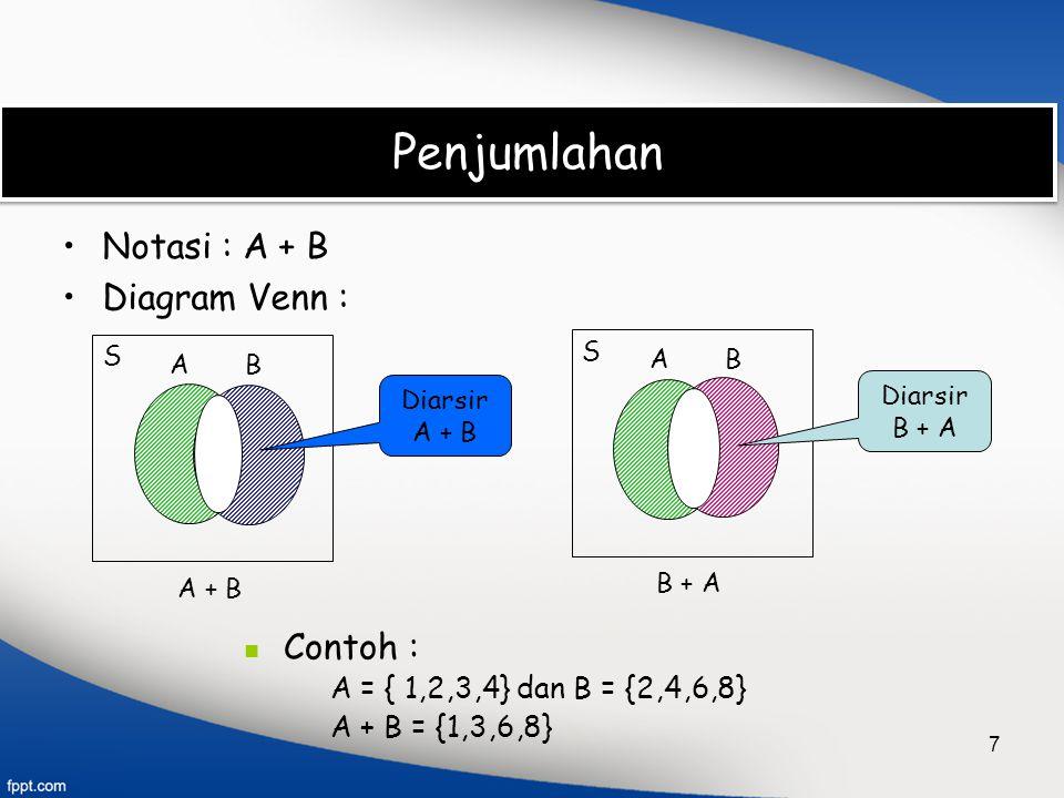 7 Penjumlahan Notasi : A + B Diagram Venn : Contoh : A = { 1,2,3,4} dan B = {2,4,6,8} A + B = {1,3,6,8} A + B S AB B + A S AB Diarsir A + B Diarsir B
