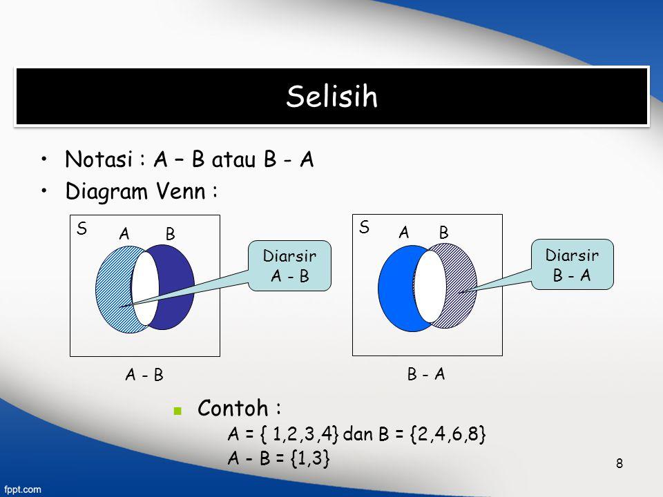 8 Selisih Notasi : A – B atau B - A Diagram Venn : Contoh : A = { 1,2,3,4} dan B = {2,4,6,8} A - B = {1,3} B - A S AB A - B S AB Diarsir A - B Diarsir