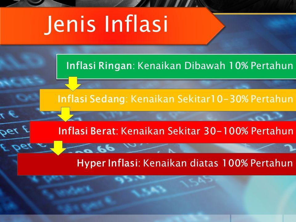 Jenis Inflasi Inflasi Ringan: Kenaikan Dibawah 10% Pertahun Inflasi Sedang: Kenaikan Sekitar10-30% Pertahun Inflasi Berat: Kenaikan Sekitar 30-100% Pe