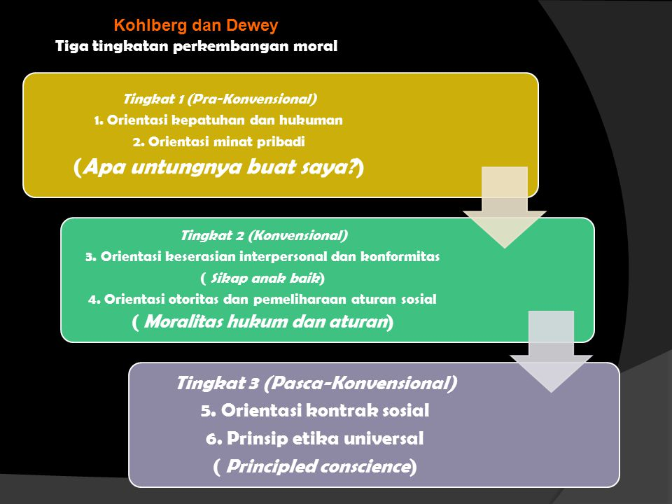 Kohlberg dan Dewey Tiga tingkatan perkembangan moral Tingkat 1 (Pra-Konvensional) 1. Orientasi kepatuhan dan hukuman 2. Orientasi minat pribadi (Apa u