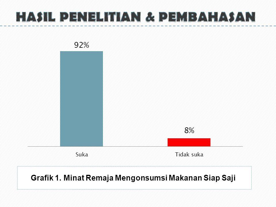 Grafik 1. Minat Remaja Mengonsumsi Makanan Siap Saji
