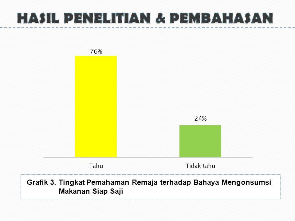 Grafik 3. Tingkat Pemahaman Remaja terhadap Bahaya Mengonsumsi Makanan Siap Saji