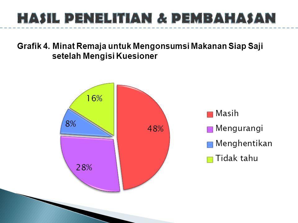 Grafik 4. Minat Remaja untuk Mengonsumsi Makanan Siap Saji setelah Mengisi Kuesioner