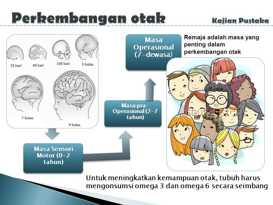 Remaja adalah masa yang penting dalam perkembangan otak Masa Sensori Motor (0-2 tahun) Masa pra- Operasional (2-7 tahun) Masa Operasional (7-dewasa) U