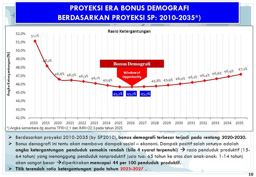  Berdasarkan proyeksi 2010-2035 (by SP2010), bonus demografi terbesar terjadi pada rentang 2020-2030.  Bonus demografi ini tentu akan membawa dampak