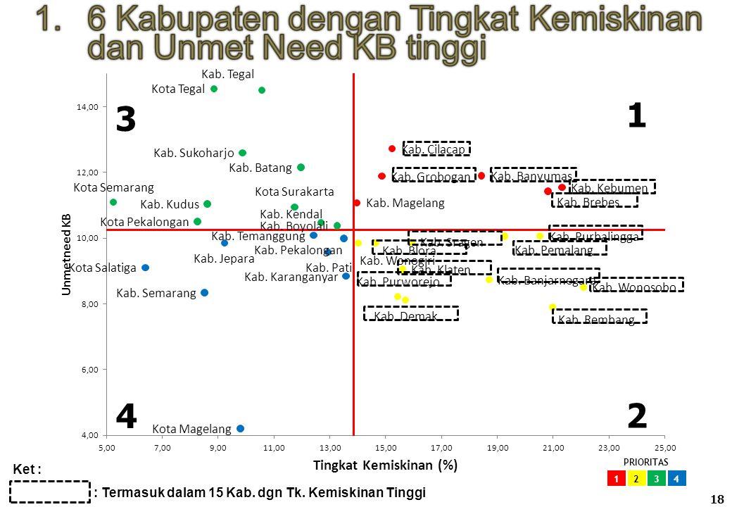 18 1 2 4 3 Ket : : Termasuk dalam 15 Kab. dgn Tk. Kemiskinan Tinggi