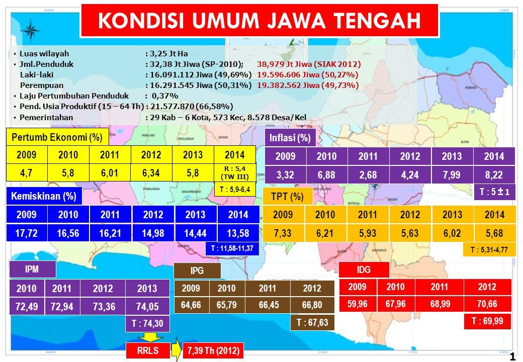 Luas wilayah : 3,25 Jt Ha Jml.Penduduk : 32,38 Jt Jiwa (SP-2010); 38,979 Jt Jiwa (SIAK 2012) Laki-laki : 16.091.112 Jiwa (49,69%) 19.596.606 Jiwa (50,