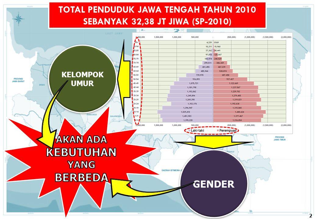 TOTAL PENDUDUK JAWA TENGAH TAHUN 2010 SEBANYAK 32,38 JT JIWA (SP-2010) KELOMPOK UMUR KELOMPOK UMUR GENDER 2