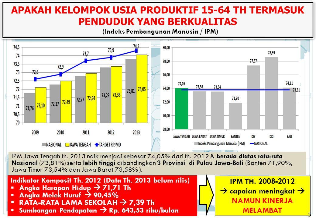 IPM Jawa Tengah th. 2013 naik menjadi sebesar 74,05% dari th. 2012 & berada diatas rata-rata Nasional (73,81%) serta lebih tinggi dibandingkan 3 Provi
