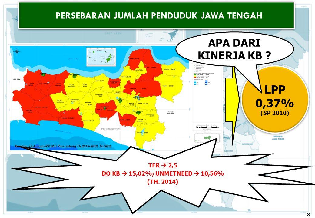 PERSEBARAN JUMLAH PENDUDUK JAWA TENGAH Sumber : Dokumen RPJMD Prov Jateng Th.2013-2018, Th.2012 LPP 0,37% (SP 2010) LPP 0,37% (SP 2010) APA DARI KINER
