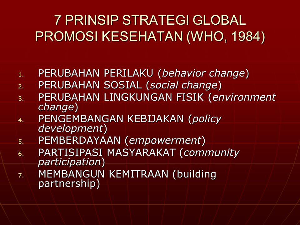 7 PRINSIP STRATEGI GLOBAL PROMOSI KESEHATAN (WHO, 1984) 1. PERUBAHAN PERILAKU (behavior change) 2. PERUBAHAN SOSIAL (social change) 3. PERUBAHAN LINGK