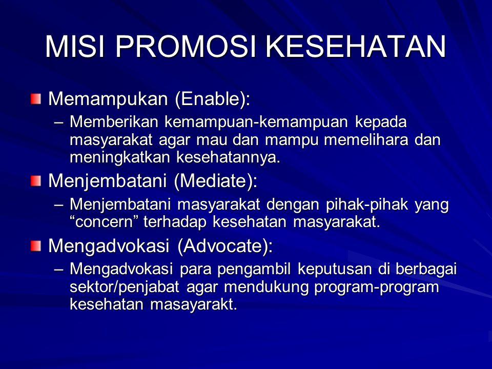 MISI PROMOSI KESEHATAN Memampukan (Enable): –Memberikan kemampuan-kemampuan kepada masyarakat agar mau dan mampu memelihara dan meningkatkan kesehatan