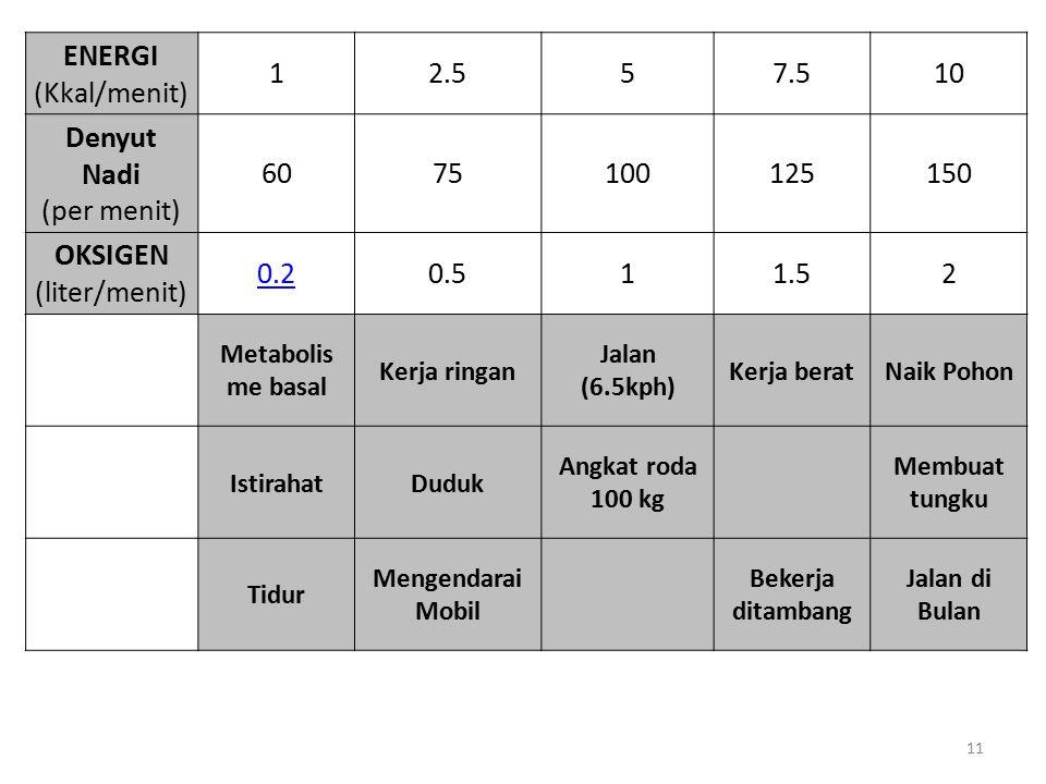 11 ENERGI (Kkal/menit) 12.557.510 Denyut Nadi (per menit) 6075100125150 OKSIGEN (liter/menit) 0.20.511.52 Metabolis me basal Kerja ringan Jalan (6.5kp