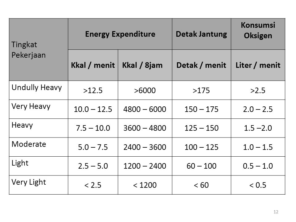 12 Tingkat Pekerjaan Energy ExpenditureDetak Jantung Konsumsi Oksigen Kkal / menit Kkal / 8jamDetak / menitLiter / menit Undully Heavy >12.5>6000>175>