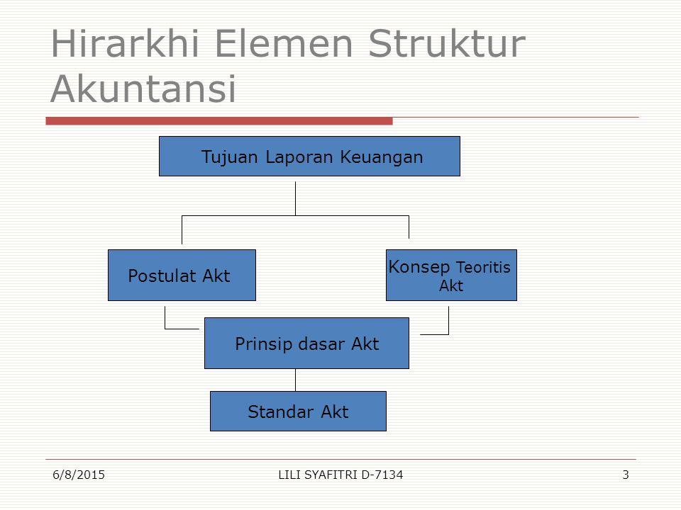 Hirarkhi Elemen Struktur Akuntansi 6/8/2015LILI SYAFITRI D-71343 Tujuan Laporan Keuangan Konsep Teoritis Akt Postulat Akt Prinsip dasar Akt Standar Ak