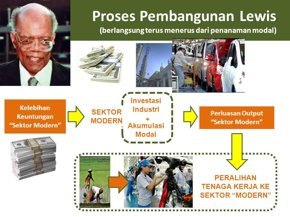 "Proses Pembangunan Lewis (berlangsung terus menerus dari penanaman modal) Kelebihan Keuntungan ""Sektor Modern"" Investasi Industri Akumulasi Modal SEKT"