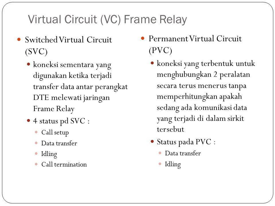 Virtual Circuit (VC) Frame Relay Switched Virtual Circuit (SVC) koneksi sementara yang digunakan ketika terjadi transfer data antar perangkat DTE mele