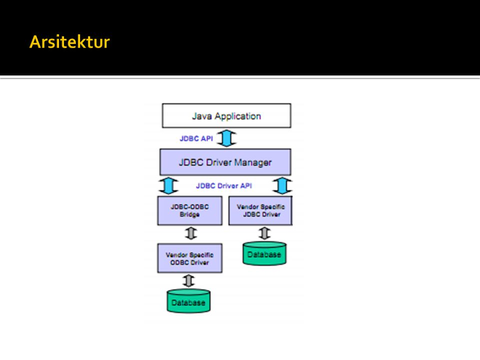  Bagaimana jika kita ingin menquery database menggunakan variabel dari user/program .