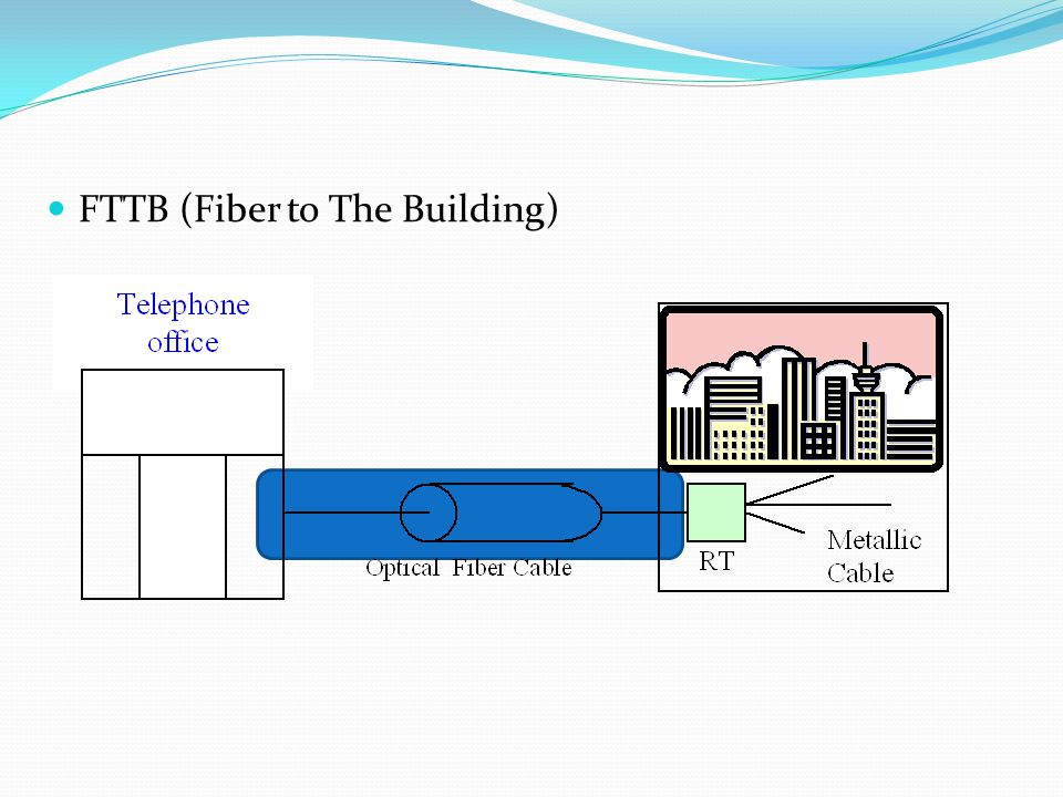 FTTB (Fiber to The Building)