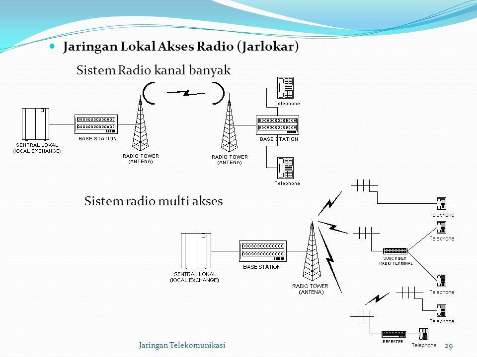 Jaringan Lokal Akses Radio (Jarlokar) Jaringan Telekomunikasi29 Sistem Radio kanal banyak Sistem radio multi akses