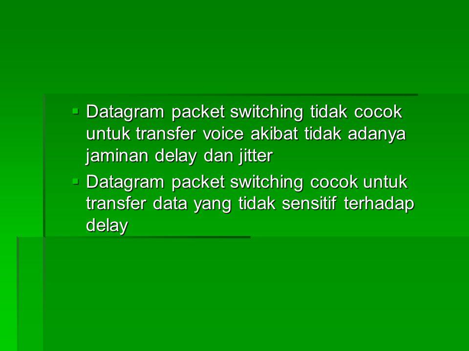  Datagram packet switching tidak cocok untuk transfer voice akibat tidak adanya jaminan delay dan jitter  Datagram packet switching cocok untuk transfer data yang tidak sensitif terhadap delay